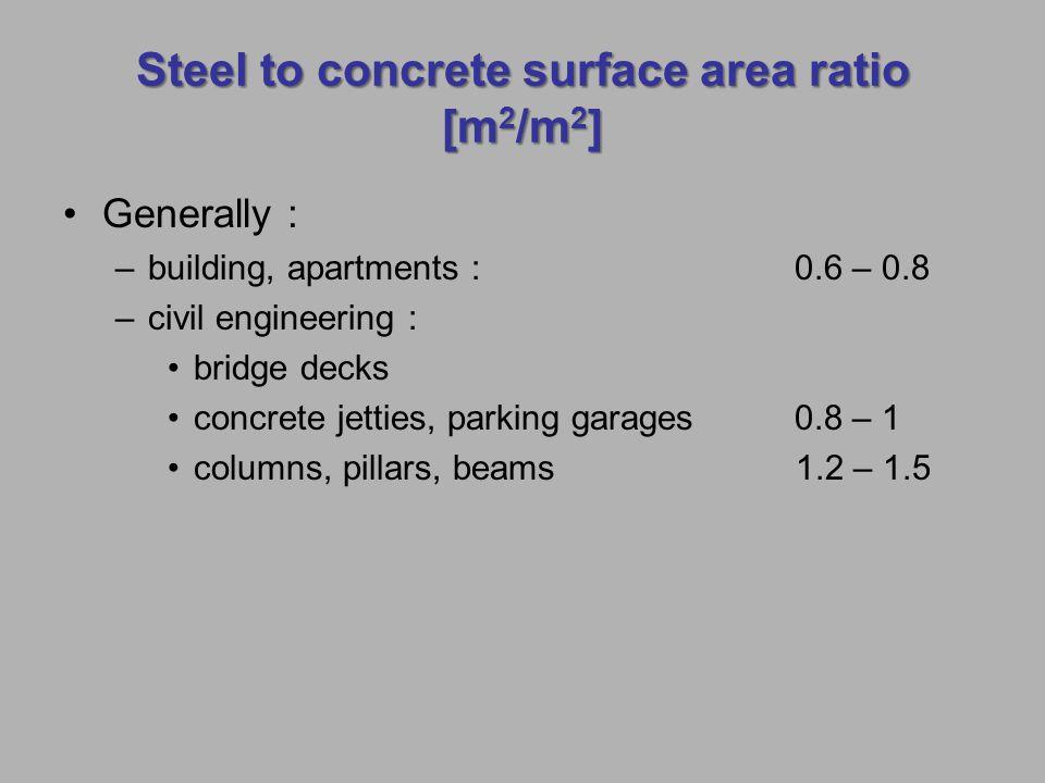 Steel to concrete surface area ratio [m2/m2]